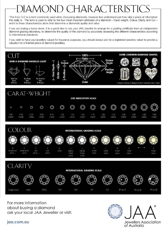 JAA Diamond Chart